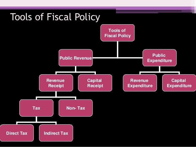 Fiscal policy a tool for financial