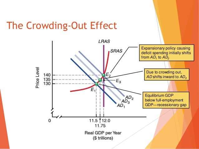 how to avoid crowding out effect