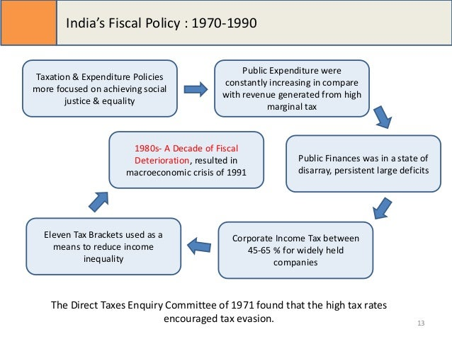 trends in fiscal policy of india How the fiscal policy of india has changed with time.