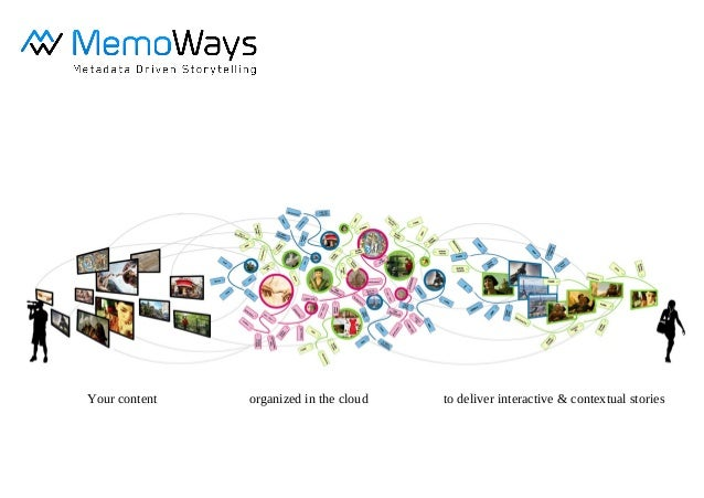 Your content organized in the cloud to deliver interactive & contextual stories