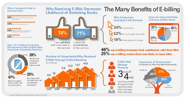 Infographic: The Many Benefits of E-Billing