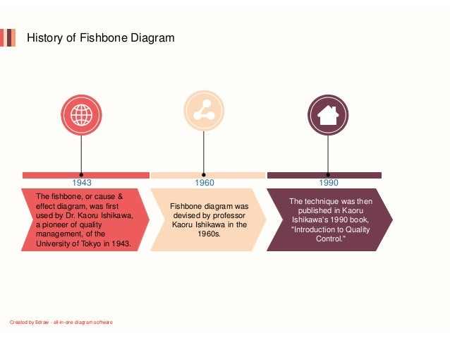 Fishbone diagam guide diagram software 4 history of fishbone ccuart Image collections