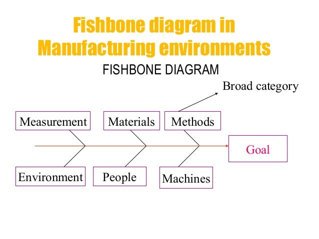 Fishbone analysis edited fishbone ccuart Choice Image