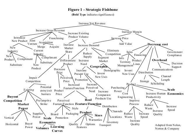 Fishbone analysis edited 17 ccuart Gallery