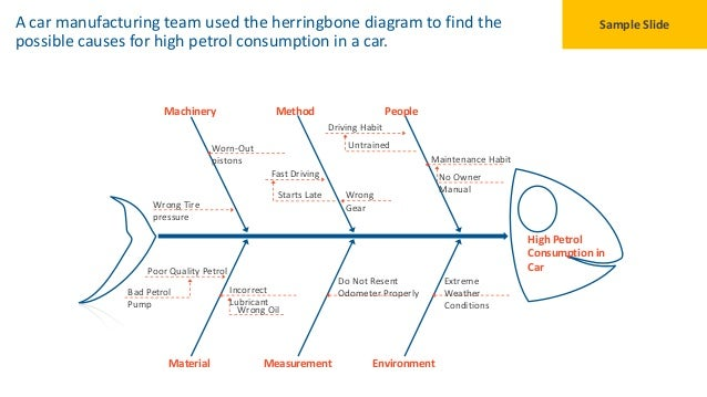Identifying Problem With Our Fishbone Diagram Powerpoint Template