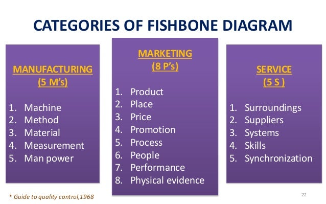Fish bone diagram a problem solving tool 21 22 categories of fishbone diagram ccuart Image collections