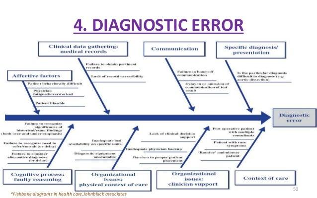 Fishbone Diagram Healthcare