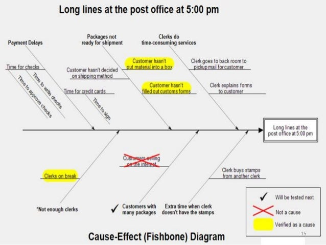Fishbone diagram for office illustration of wiring diagram fish bone examples ppt rh slideshare net fishbone diagram office 2013 fishbone diagram microsoft office ccuart Images