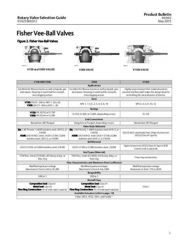 Globe Valves Selection Guide Manual Guide