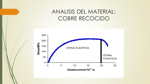 ANALISIS DEL MATERIAL: COBRE RECOCIDO