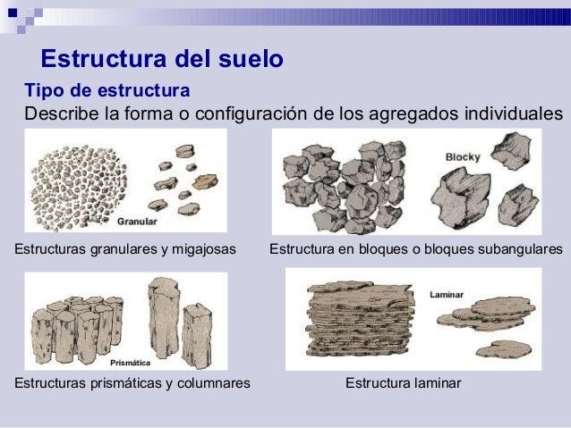 T6 edafologia ag1012 f sica del suelo prof ignacio for Partes del suelo