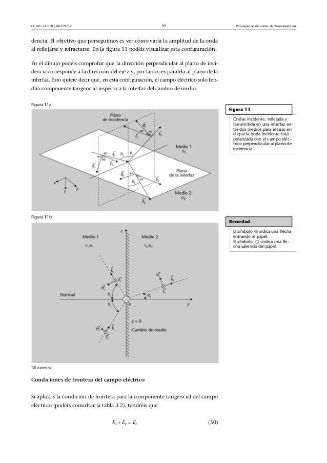 7eef01ef81 Fisica ii es_(modulo_5)