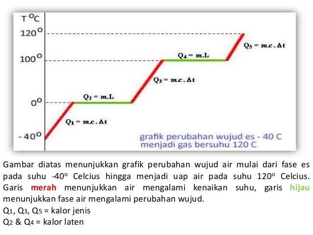 Fisika kalor 12 gambar diatas menunjukkan grafik perubahan wujud ccuart Images