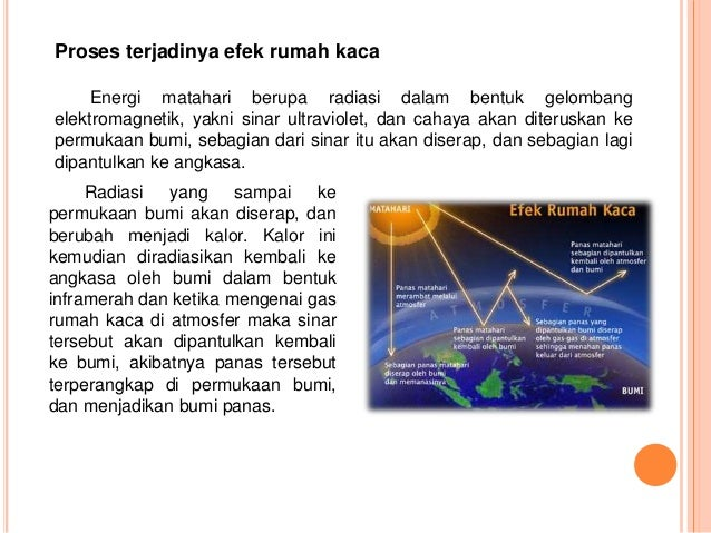 Fisika Sma Pemanasan Global Global Warming