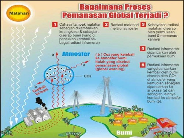 Pemanasan global [global warming].