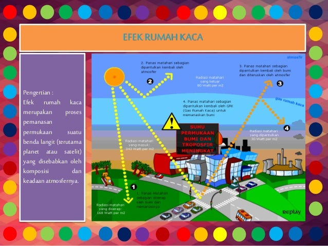 Powerpoint global warming (pemanasan global) fisika kelas xi.