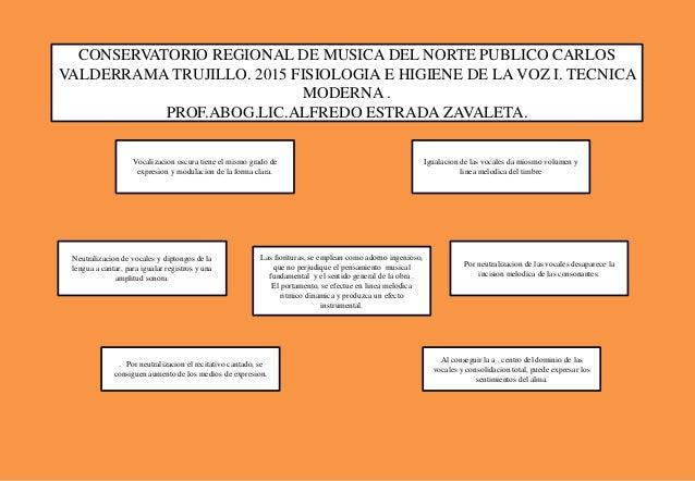 CONSERVATORIO REGIONAL DE MUSICA DEL NORTE PUBLICO CARLOS VALDERRAMA TRUJILLO. 2015 FISIOLOGIA E HIGIENE DE LA VOZ I. TECN...