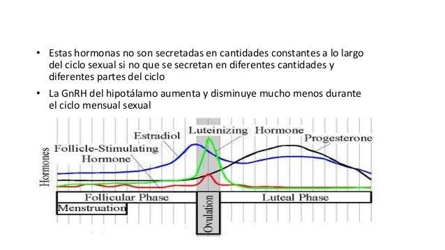 Fisiología Femenina Antes del Embarazo y Hormonas Femeninas (Cap 81)
