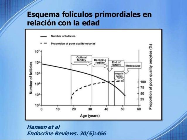 Envejecimiento Ovárico Menopausia EDAD REPRODUCTIVA INICIO DE TRANSICION TABACO EDAD
