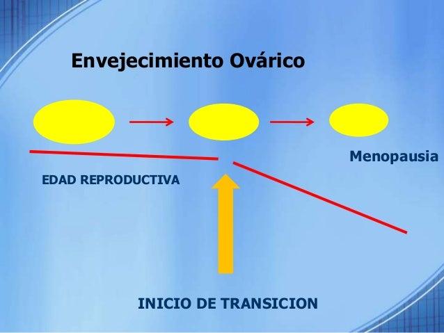 ENVEJECIMIENTO DE EJE REPRODUCTIVO NEUROENDOCRINO CENTRAL CENTROS HIPOTALAMICOS EJE SUPRARRENAL EJE SOMATOTROPO OVARICO CE...