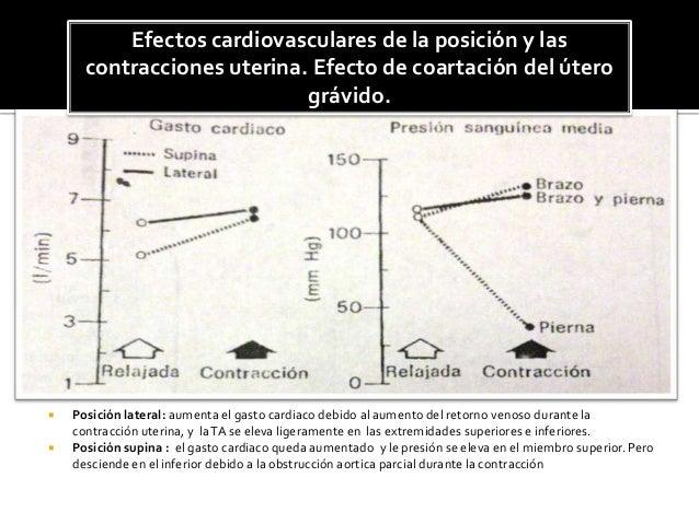  Posición lateral: aumenta el gasto cardiaco debido al aumento del retorno venoso durante la contracción uterina, y laTA ...