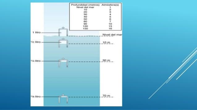 El volumen al que se comprime una cantidad dada de gas es inversamente proporcional a la presión. Este es un principio d...