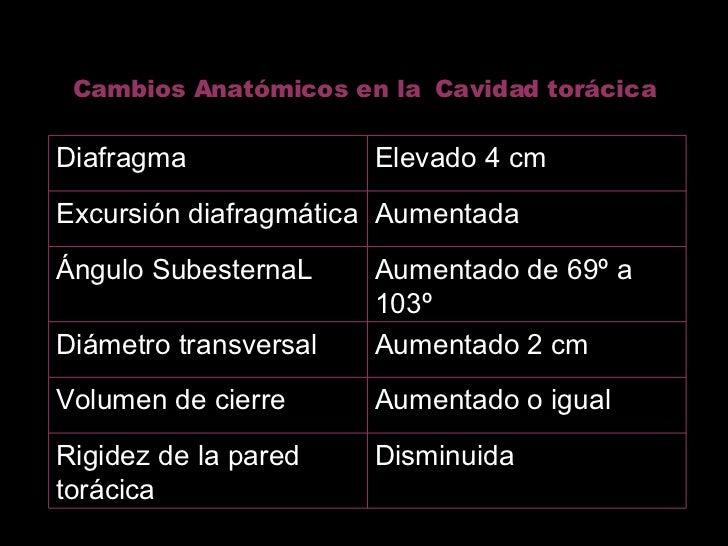 Cambios Anatómicos en la  Cavidad torácica Disminuida Rigidez de la pared torácica Aumentado o igual Volumen de cierre Aum...
