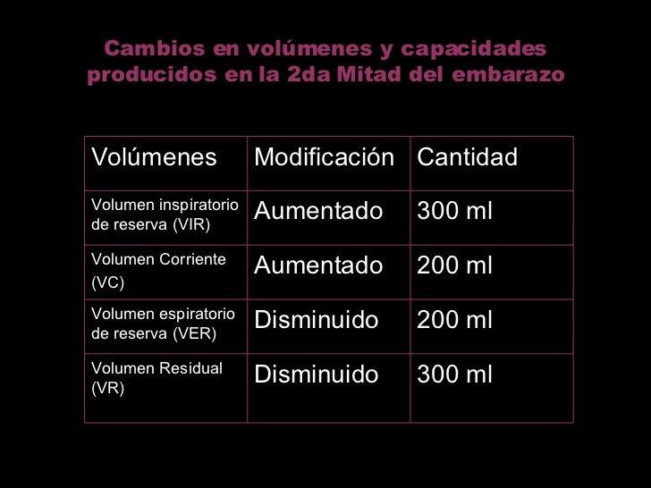 Cambios en volúmenes y capacidades producidos en la 2da Mitad del embarazo 300 ml Disminuido Volumen Residual (VR) 200 ml ...