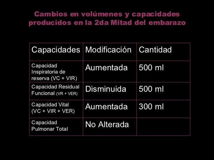 Cambios en volúmenes y capacidades producidos en la 2da Mitad del embarazo No Alterada Capacidad Pulmonar Total 300 ml Aum...