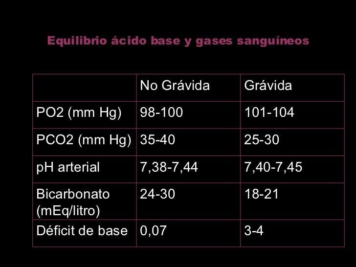 Equilibrio ácido base y gases sanguíneos 3-4 0,07 Déficit de base 18-21 24-30 Bicarbonato (mEq/litro) 7,40-7,45 7,38-7,44 ...