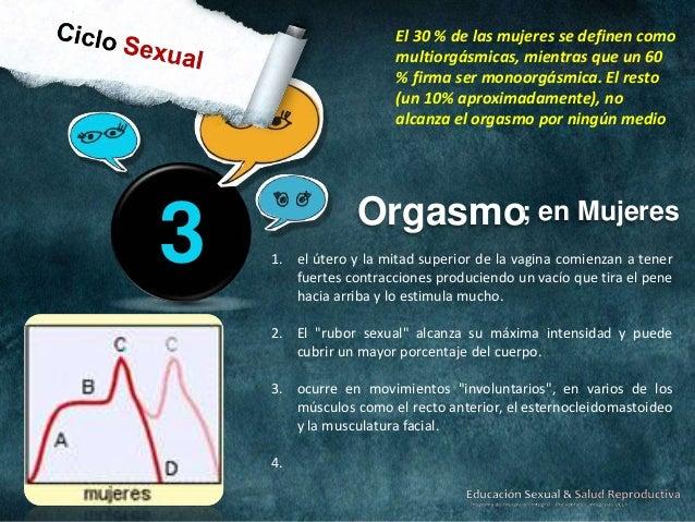 Fisiología del Acto Sexual