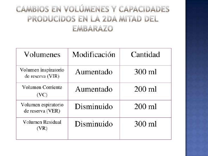 Soplo sistólico precordial</li></li></ul><li>Miocardio<br /> Incremento de contractilidad<br />Gasto cardiaco<br /> Increm...