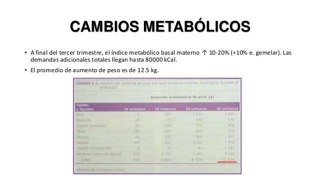CAMBIOS METABÓLICOS • A final del tercer trimestre, el índice metabólico basal materno ↑ 10-20% (+10% e. gemelar). Las dem...