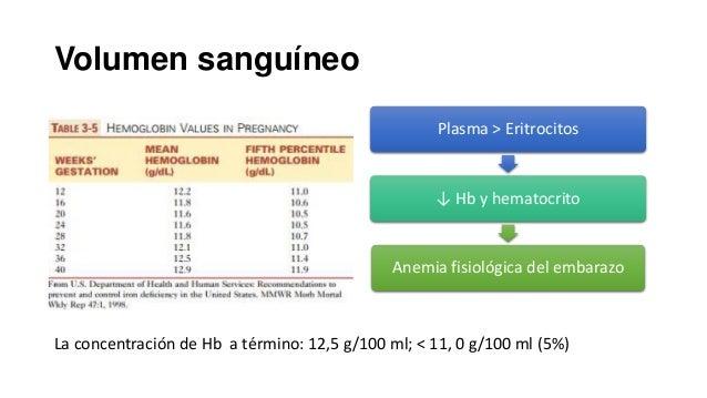 Volumen sanguíneo Plasma > Eritrocitos  ↓ Hb y hematocrito  Anemia fisiológica del embarazo  La concentración de Hb a térm...