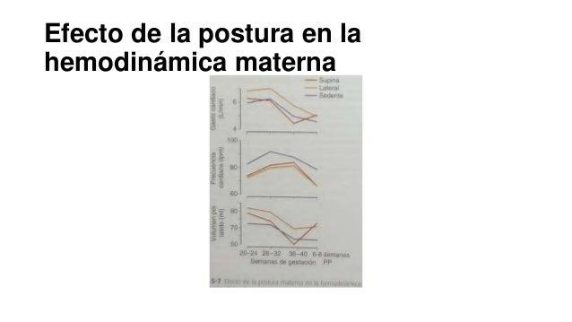 Efecto de la postura en la hemodinámica materna