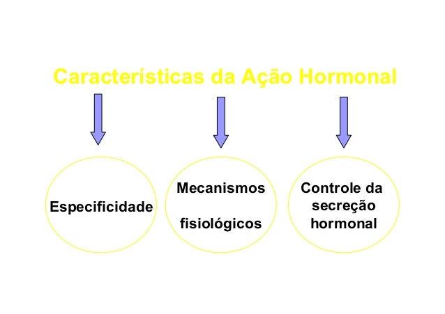Características da Ação Hormonal  Mecanismos Especificidade fisiológicos  Controle da secreção hormonal