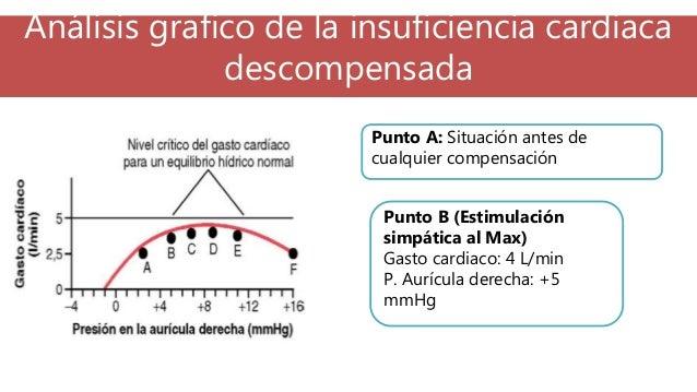 Análisis grafico de la insuficiencia cardiaca descompensada Punto A: Situación antes de cualquier compensación Punto B (Es...