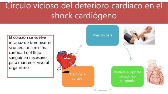Circulo vicioso del deterioro cardiaco en el shock cardiógeno Presión baja Reduce el aporte sanguíneo coronario Debilita a...