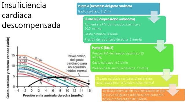 Insuficiencia cardiaca descompensada Punto A (Descenso del gasto cardiaco) Gasto cardiaco: 3 l/min Punto B (Compensación a...