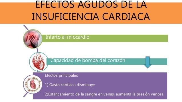 EFECTOS AGUDOS DE LA INSUFICIENCIA CARDIACA Infarto al miocardio Capacidad de bomba del corazón Efectos principales 1) Gas...