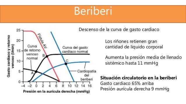 Beriberi Descenso de la curva de gasto cardiaco Los riñones retienen gran cantidad de liquido corporal Aumenta la presión ...