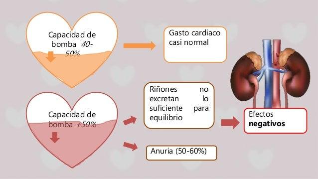 Capacidad de bomba 40- 50% Gasto cardiaco casi normal Riñones no excretan lo suficiente para equilibrioCapacidad de bomba ...