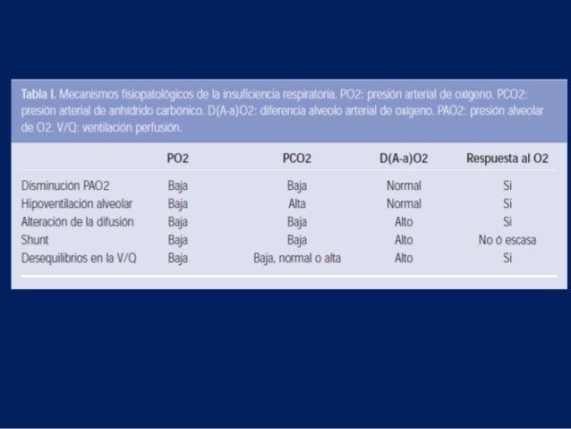 GASES ARTERIALES EN IRAA- Hipoventilación pura.B.- Ventilación alveolar insuficiente.C.- Patología intersticial.D.- ShuntW...