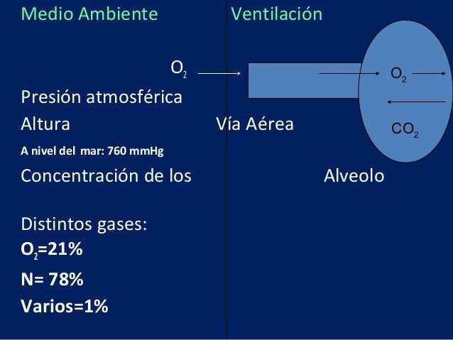 Medio Ambiente VentilaciónO2Presión atmosféricaAltura Vía AéreaA nivel del mar: 760 mmHgConcentración de los AlveoloDistin...