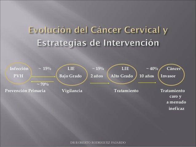 Infección ~ 15% LIE ~ 15% LIE ~ 40% Cáncer PVH Bajo Grado 2 años Alto Grado 10 años Invasor ~ 70% Prevención Primaria Vigi...