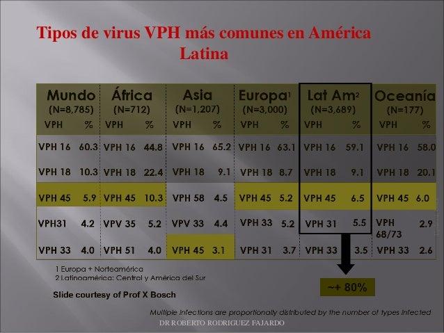 Tipos de virus VPH más comunes en América Latina Updated:OMS DR ROBERTO RODRIGUEZ FAJARDO