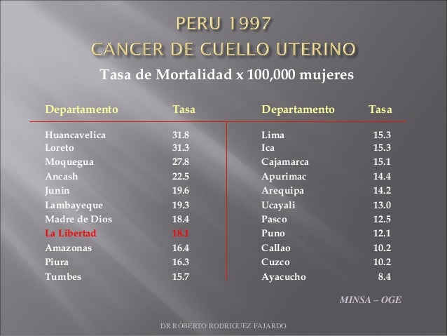 Tasa de Mortalidad x 100,000 mujeres Departamento Tasa Departamento Tasa Huancavelica 31.8 Lima 15.3 Loreto 31.3 Ica 15.3 ...