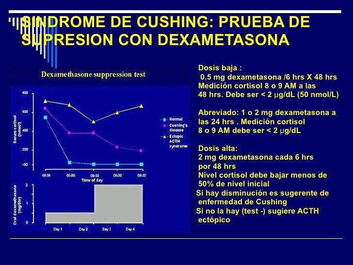 SINDROME DE CUSHING: PRUEBA DE SUPRESION CON DEXAMETASONA <ul><li>Dosis baja : </li></ul><ul><li>0.5 mg dexametasona /6 hr...