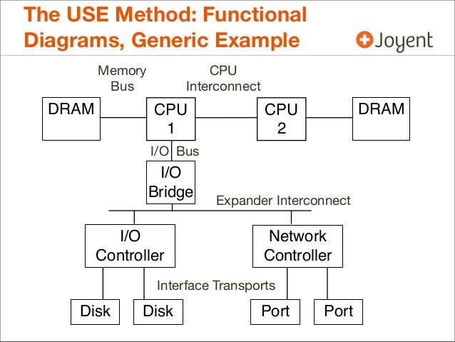 The use method functional diagrams ccuart Choice Image