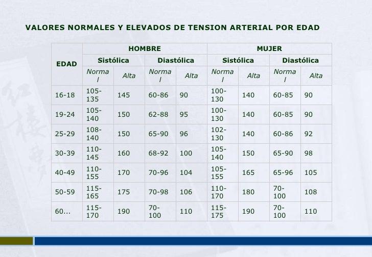 Presion arterial valores normales segun edad